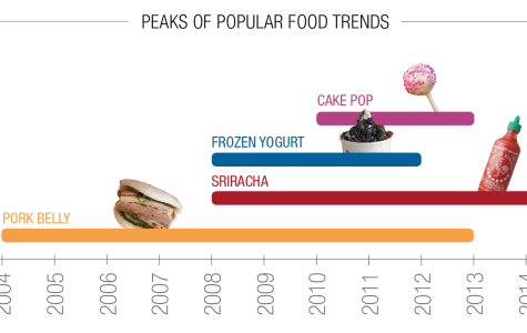 Once-trending foods fading, making room for new fads