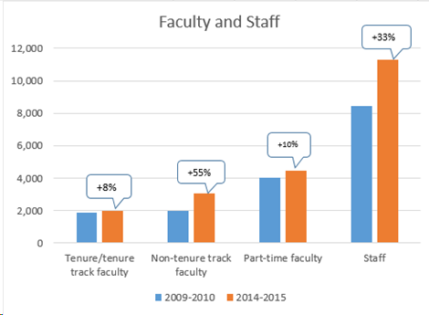 How NYU's Student Demographics Have Changed