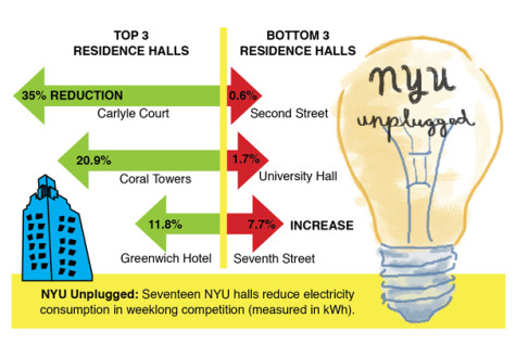 NYUnplugged encourages energy conservation
