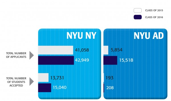 NYU releases admission rates for class of 2016