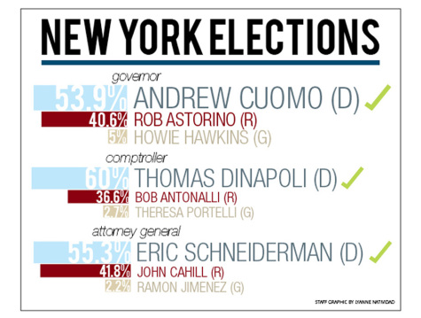 Cuomo victorious, re-elected as governor