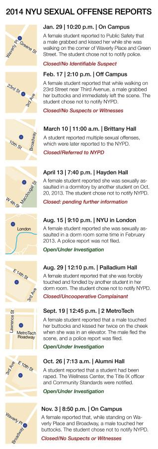 Information via NYU Crime Reports and Statistics