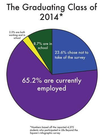 NYU: 94.7% of grads employed or in school