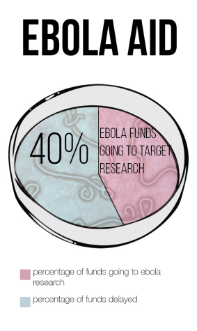 60% of Ebola aid not reaching affected region