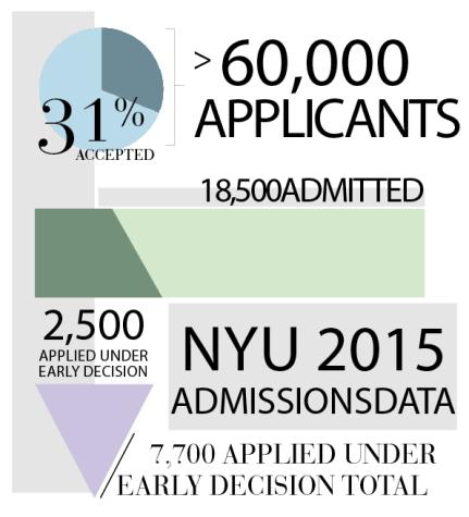 NYU breaks applicant record