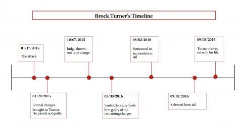 turners timeline