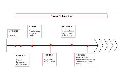 victims timeline