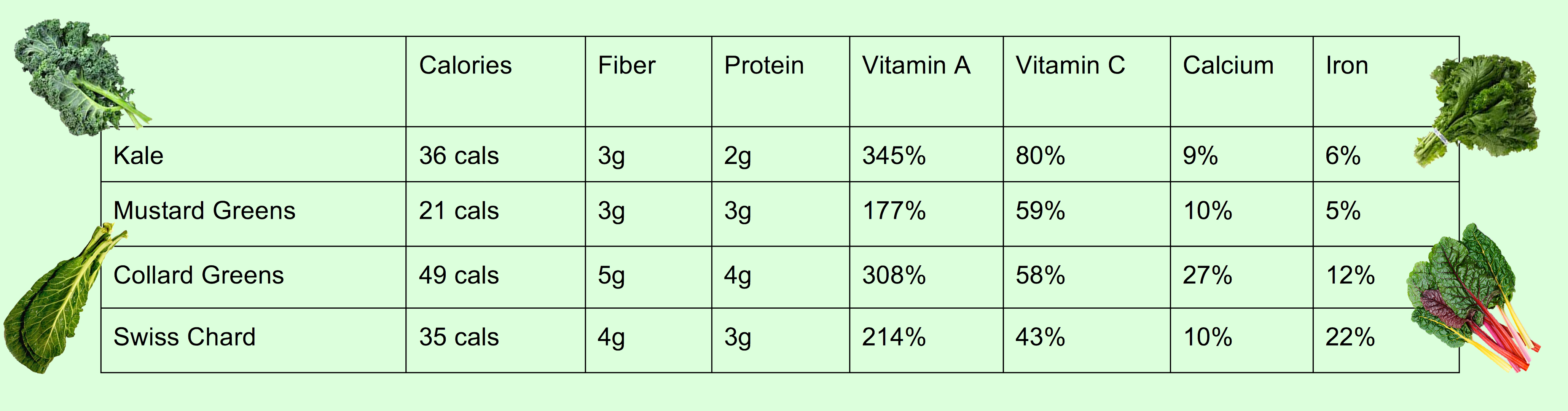 Data Source: SELF Nutrition Data