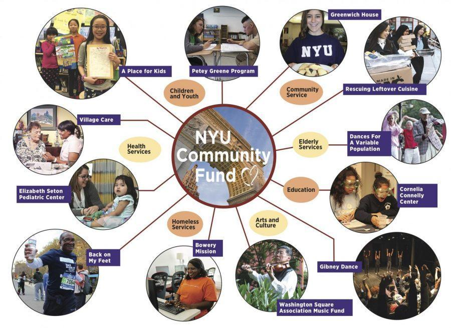 The+NYU+Combined+Campaign+is+a+charitable+giving+program+that+allows+NYU+faculty%2C+staff%2C+and+administrators+to+contribute+directly+to+the+NYU+Community+Fund+and+the+United+Way+of+NYC+in+support+of+local+nonprofit+organizations+near+NYU%27s+campuses%2C+as+well+as+throughout+the+five+boroughs.+