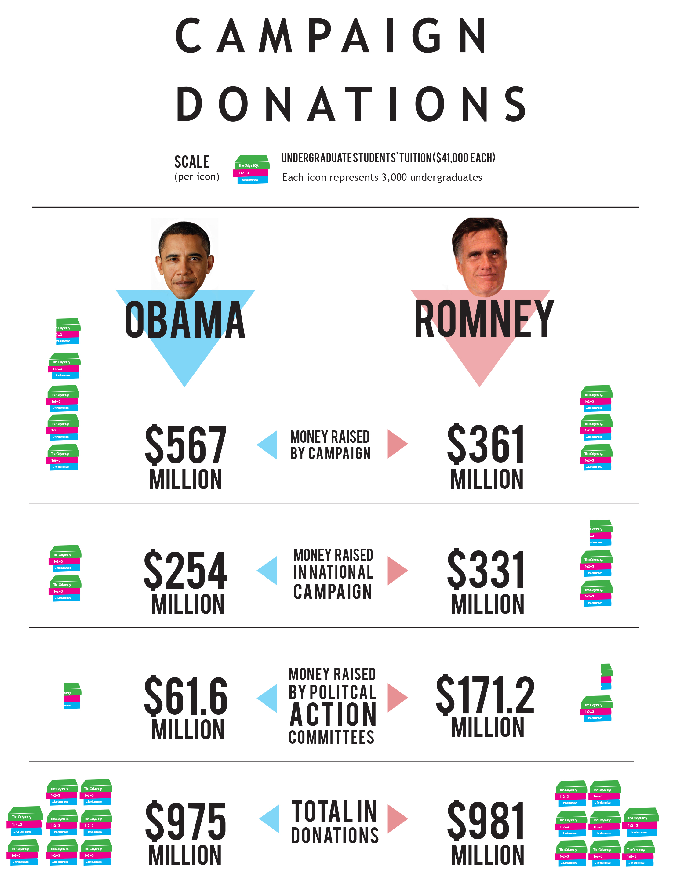 Campaign donations translated in terms of student tuition