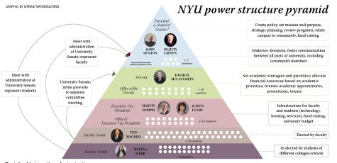 Push for transparency: examining NYU decision-making process
