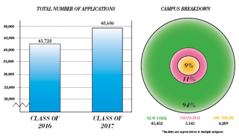 NYU sees 12 percent spike in applications for class of 2017