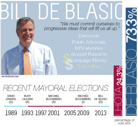 Bill de Blasio wins New York City mayoral election